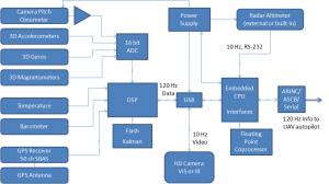 TALS diagram